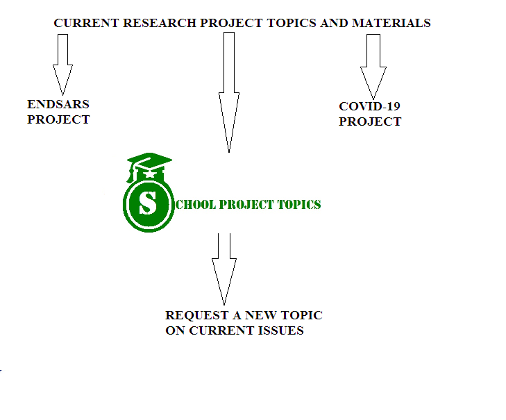 BEST FREE PROJECT TOPICS AND MATERIALS